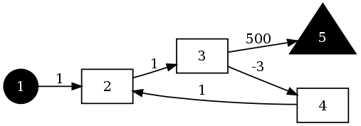 Example dungeon graph
