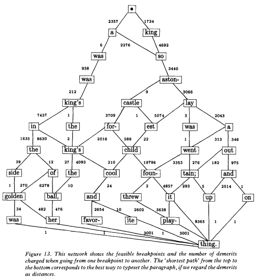 graph-knuth